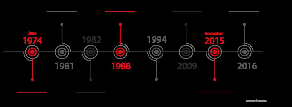 sca timeline